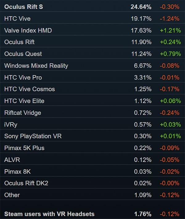 Valve Index全球供货情况统计:绝大部分国家和地区2周内发货