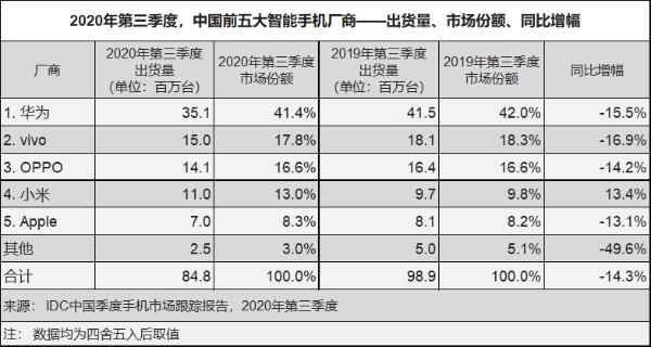 国内Q3手机份额:华为5G手机无敌 小米逆势大涨