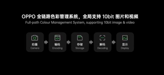 搭载全链路色彩管理系统!2021年Find X3系列更惊喜