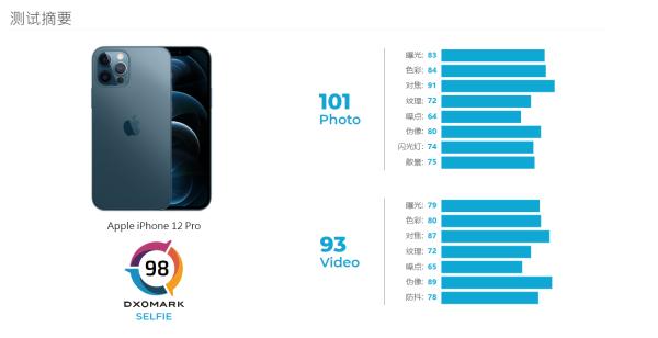 DXO公布iPhone 12 Pro最新成绩 仅98分无缘前三