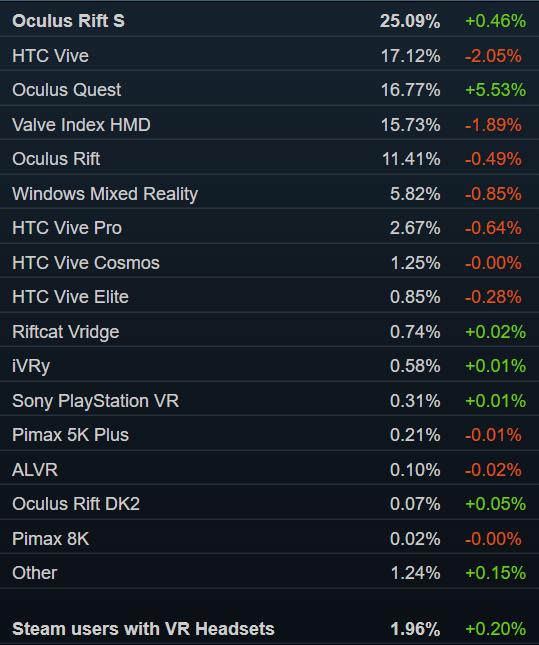 Steam销量榜:「赛博朋克2077」三连冠 Valve Index第三