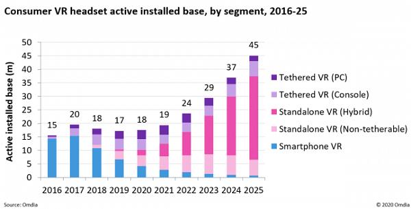 Omida:2025年全球将有4500万活跃VR用户