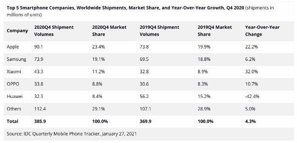 2020年第四季度全球手机出货量排名:华为跌至第五