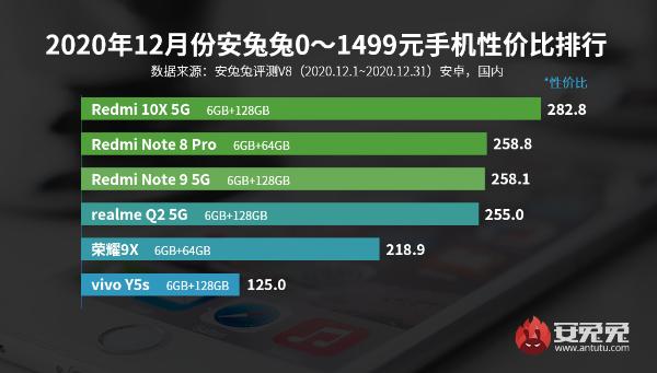 12月Android性价比榜:千元买旗舰芯、小米11高端夺冠