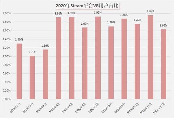Steam Weekly Sales Chart: