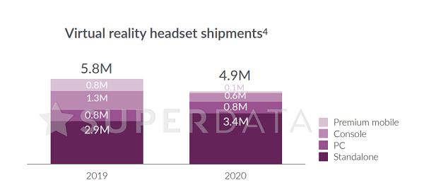 Superdata数据显示2020年VR游戏营收增长25%