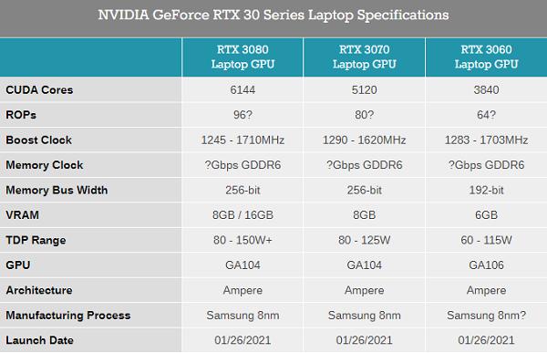 CES 2021:英伟达发布RTX 3060,配12GB显存,售价2499起