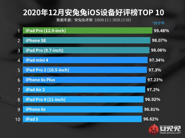 12月iOS设备好评榜:冠军持续蝉联 iPhone 12无一入榜
