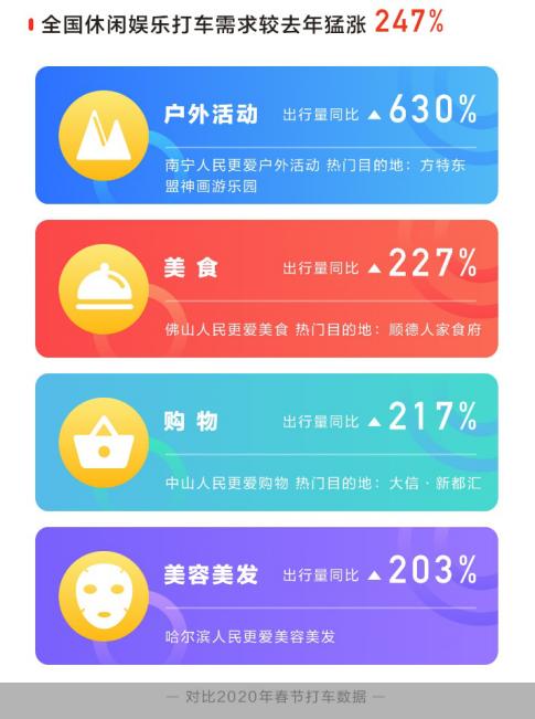 当地春节旅游滴滴新变化数据显示 春节休闲娱乐订单增长247%