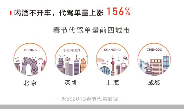 就地过年催生出行新变化 滴滴数据显示春节休闲娱乐订单上涨247%