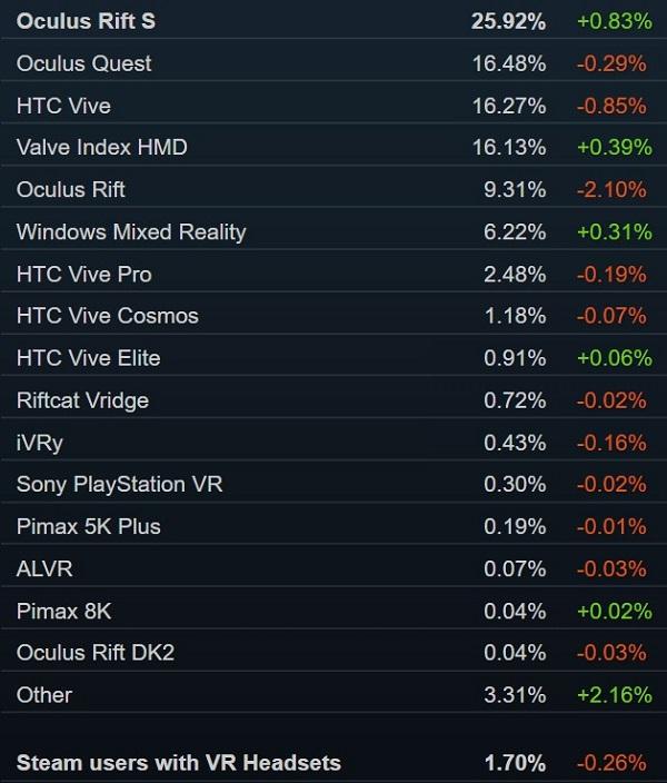 Steam一周销量榜:国产包揽冠亚军 Valve Index第三