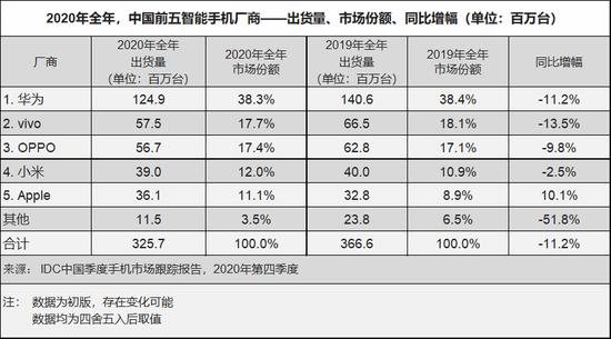 2020年国产手机出货量排名:华为遥遥领先苹果第五