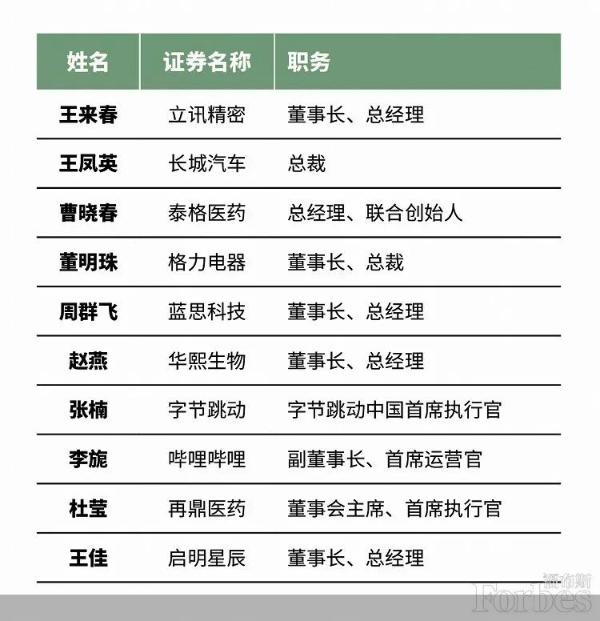 """首席运营官李玮入选福布斯2021""""中国杰出商业女性榜"""""""