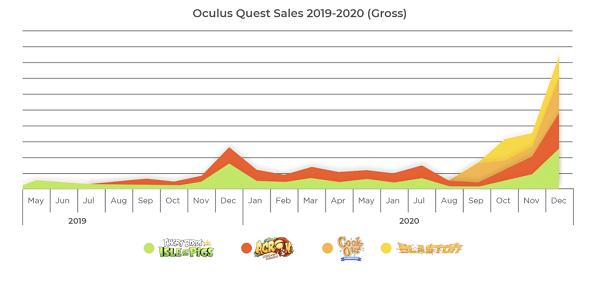 Resolution Games宣布旗下游戏下载量增加500%