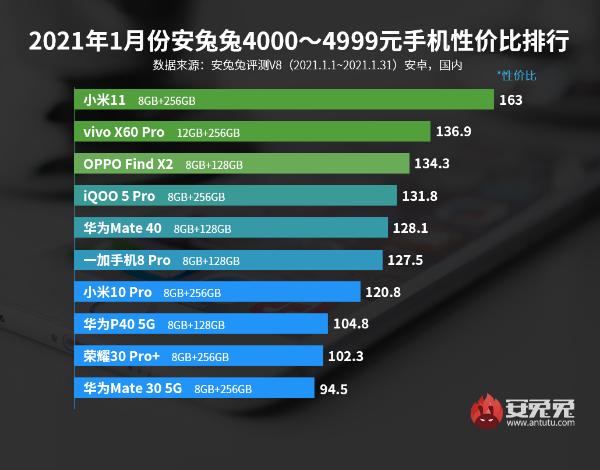 1月Android性价比榜:区间榜优化 一大波新机来了
