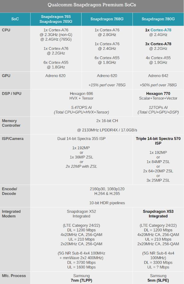 高通骁龙780G发布:5nm旗舰工艺、性能提升近半