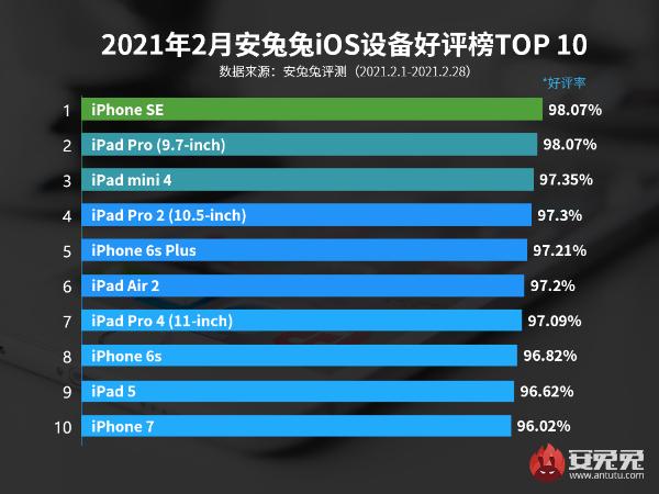 2月iOS设备好评榜:六年老旗舰还能再战
