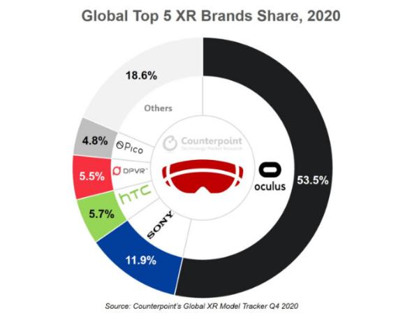 大朋VR2020年Q4全球出货排名第四