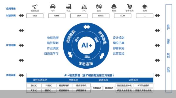 中国的工业互联网迎来了一个快速增长的时期 忽略了技术 用人工智能赋予供应链权力