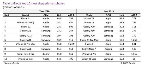 全球出货量最高手机公布:一骑绝尘