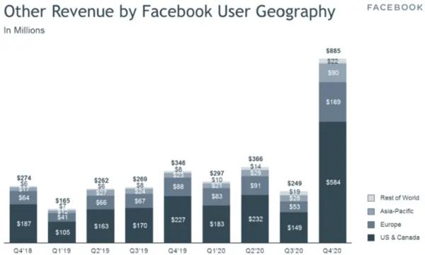 AR/VR战略激进,Facebook相关业务员工数量已逼近10000人
