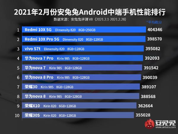 2月Android手机性能榜:神机K40冲榜功成 天玑820力压麒麟中端芯