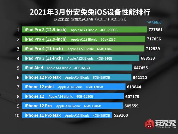 3月iOS设备性能榜:70W分以上仅有三款