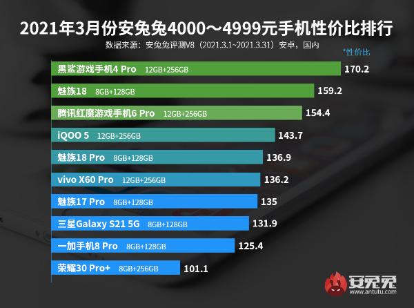 3月Android性价比榜:旗舰芯再下探、1999元所向披靡
