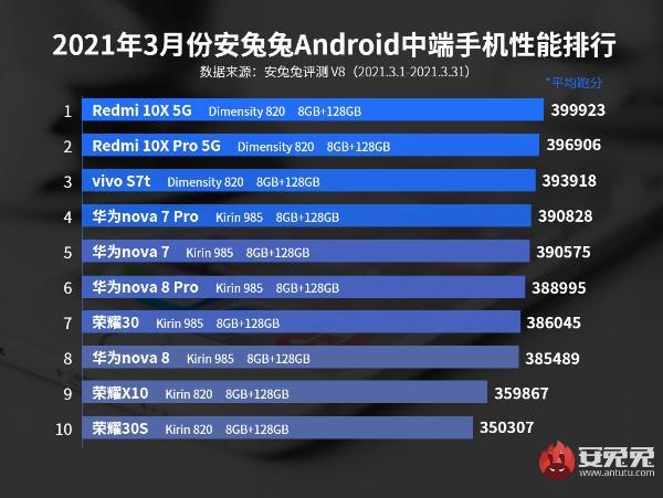 3月Android手机性能榜:骁龙888旗舰之争、唯有一枝独秀