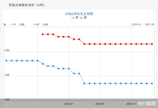 "LPR连续13个月""按兵不动"",房贷利率受关注,或仍有上行空间?"