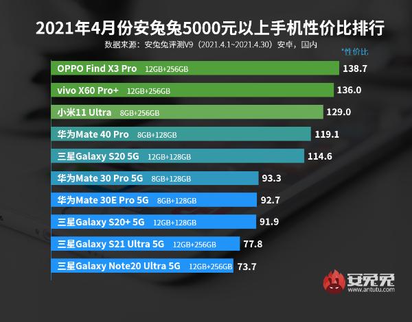 4月Android手机性价比榜:2000以内谁最强?