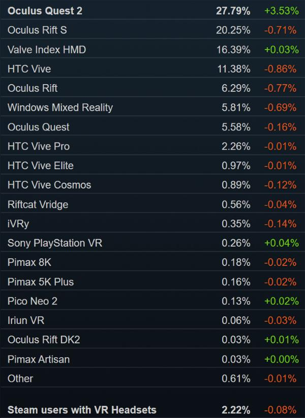 Steam销量榜:「绝地求生」夺冠 Valve Index第四