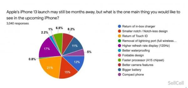 用户最想要iPhone什么功能?竟然是被砍掉的它