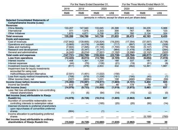 2020年营收1417亿元,国内网约车业务3%微利,滴滴接近正循环