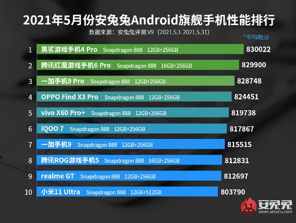 5月Android手机性能榜:旗舰再现三连冠、高通中端亮剑