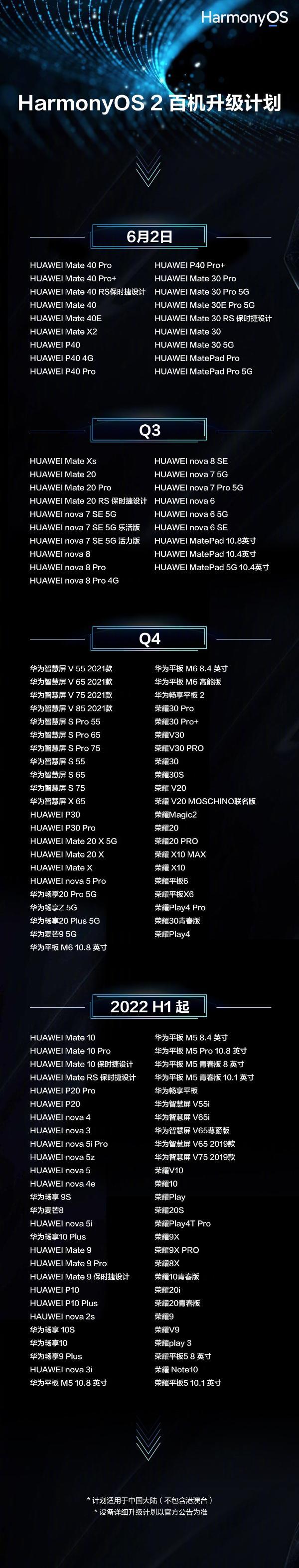 鸿蒙OS 2.0升级名单更新:荣耀加入、史上最大规模