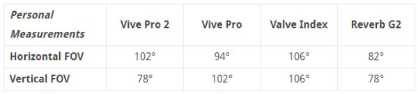 HTC Vive Pro 2上手:「Pro」的价格,不够「Pro」的表现