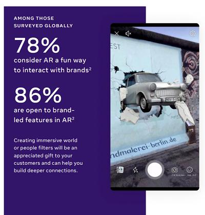 Facebook发布VR/AR市场未来机遇报告