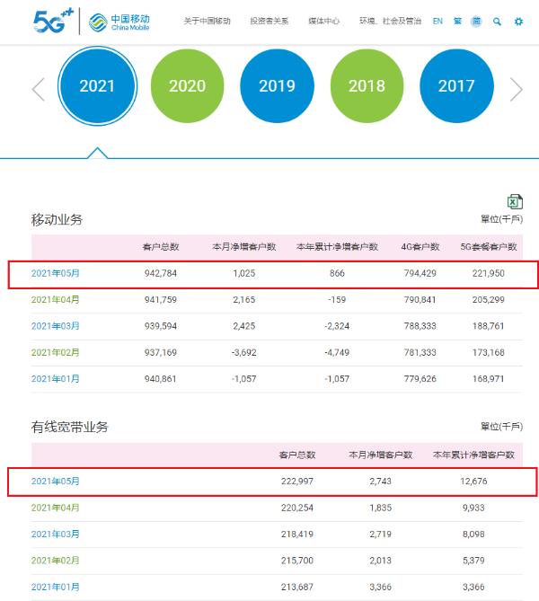 中国移动发布5月份运营数据:5G套餐用户累计达2.22亿户