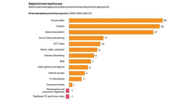 普华永道最新报告:2020全球VR内容收入同比增长30%