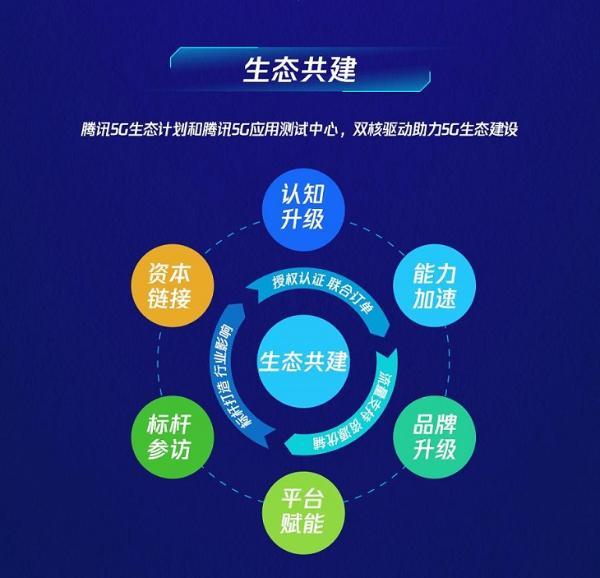 3Glasses成为腾讯5G生态计划2021创新伙伴,共同赋能5G+XR新发展