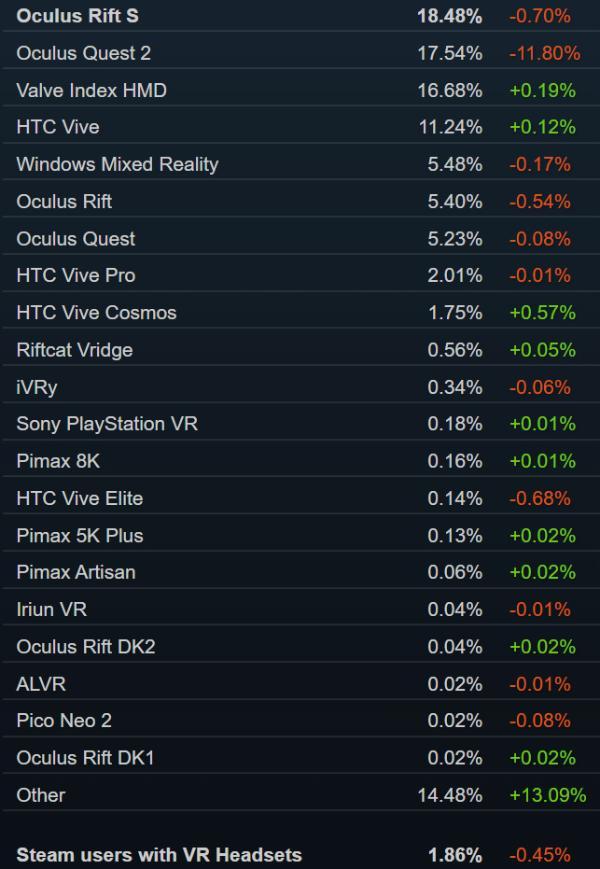 """别了Rift S!Oculus官网已""""停售"""""""