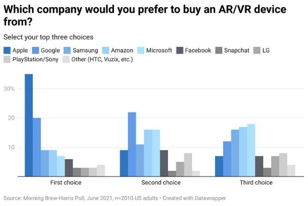 35%的美国消费者将苹果列为首选VR/AR品牌