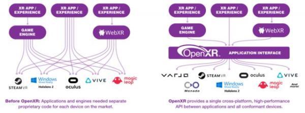 "Oculus表示OpenXR将成为""未来所有新应用程序的首选API"""