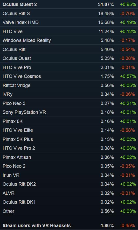 Steam销量榜:Valve全新掌机TOP3 Valve Index第六