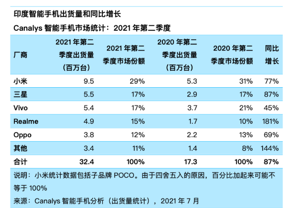 海外市场 小米出货量第一了
