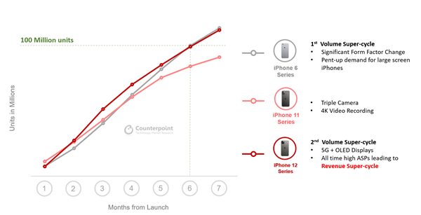 不到7个月销量破亿 iPhone 12还是香