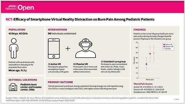 医学临床试验表明VR游戏能有效缓解烧伤疼痛