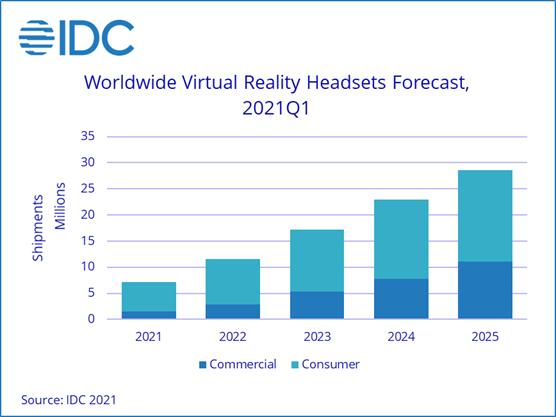 IDC:2021年全球VR头显出货量将同比增长28.9%