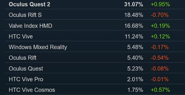 Oculus Quest 2在Steam平台VR头显使用占比达31.07%